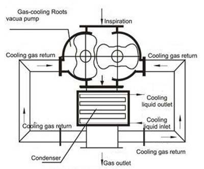 air cooled roots vacuum pump schematic diagram