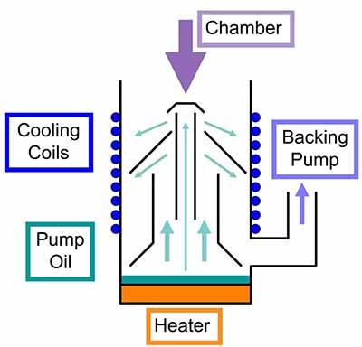 oil diffusion pump working principle diagram