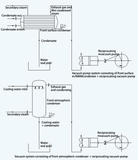 Vacuum system composed of precondenser +W reciprocating vacuum pump