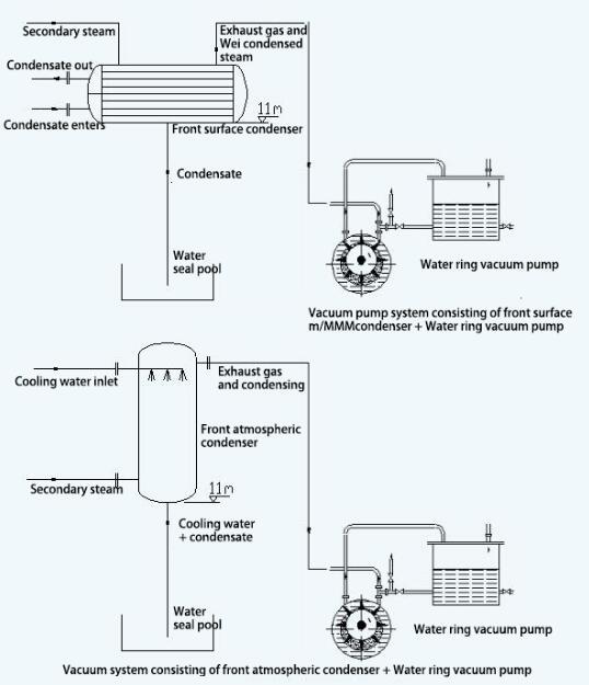 Vacuum system composed of precondenser and water ring vacuum pump
