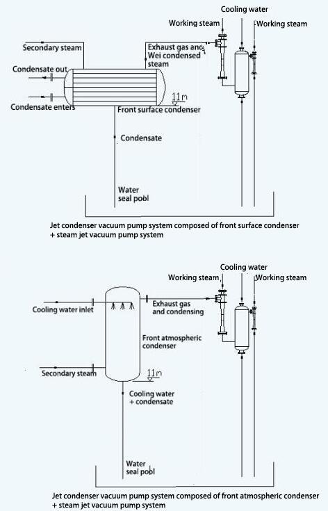 Jet condensing vacuum system composed of pre-condenser and steam jet vacuum pump