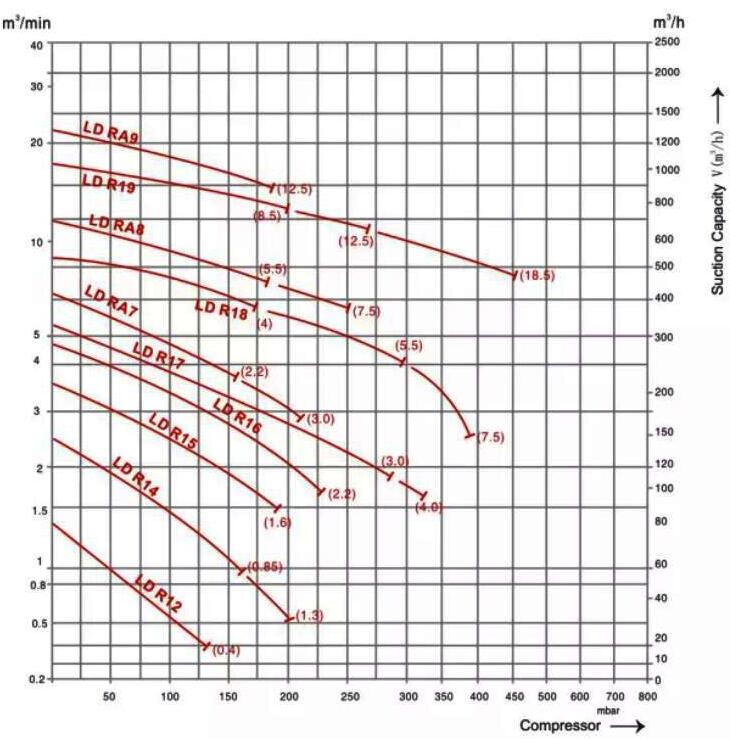 ATEX blower performance curve