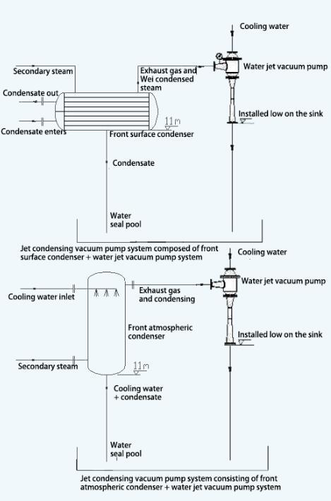 Jet condensing vacuum system composed of pre-condenser and water jet vacuum pump