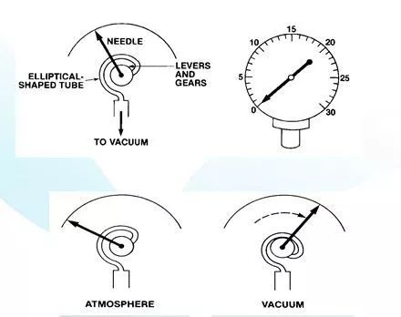 Burton pressure gauge