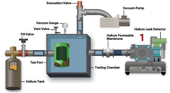 Helium mass spectrometer leak detection method