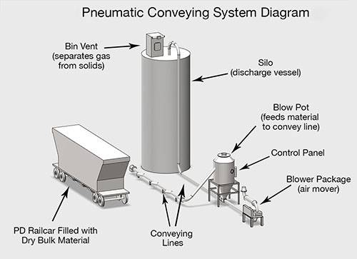 Pneumatic conveying flow chart