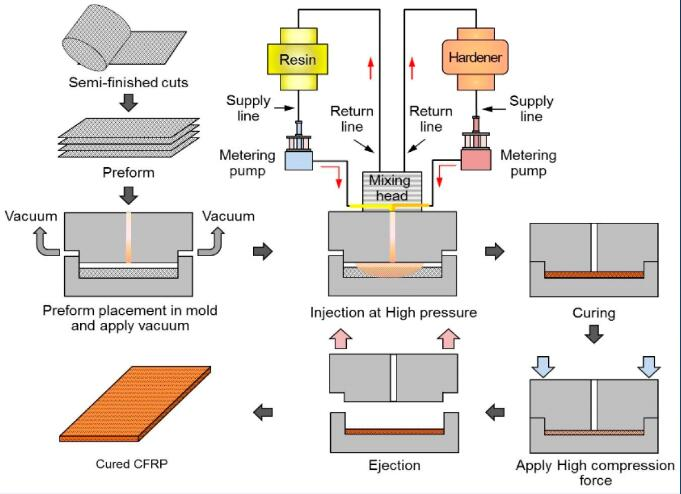 RTM injection vacuum system