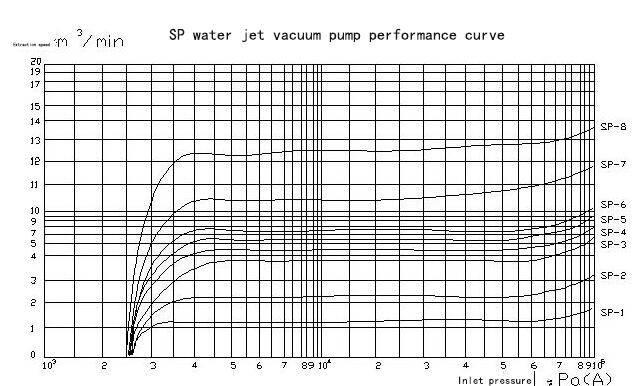 SP water jet vacuum pump performance curve