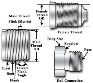 Threaded connection