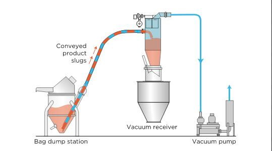 Vacuum suction pneumatic conveying system