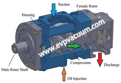 Claw vacuum pump application