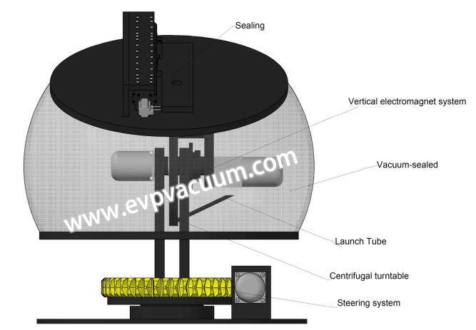 Oil Booster vacuum system