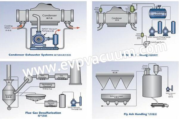 Vacuum system for power industry is applicable to