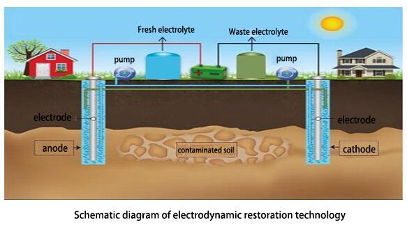 Electrodynamic repair technology