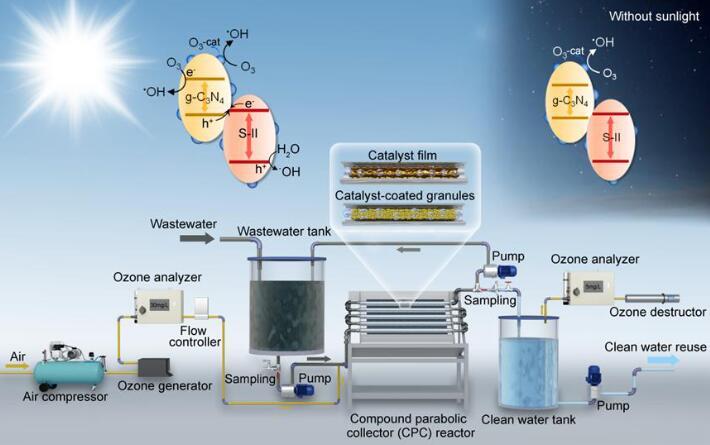 Photocatalytic degradation technology