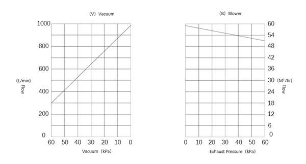 Oil-free rotary vane vacuum pumps performance curve