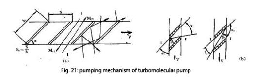 Pumping mechanism of turbomolecular pump