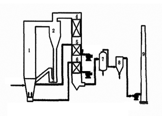 Flow chart of sludge incineration