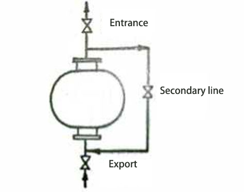 inlet and outlet of fan are connected to the first auxiliary line