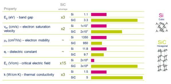 Performance comparison of silicon carbide (SiC) and silicon (Si)