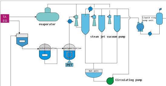 Basic process