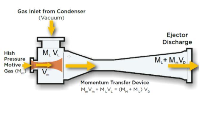 Steam ejectorvacuum pump of working principle