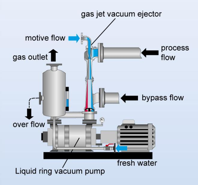 Water ring vacuum pump with Air ejector vacuum unit