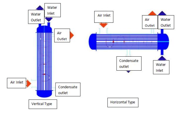 Condenser form two: indirect condensing type