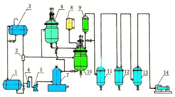 Rosin deep processing -- application of esterification reaction vacuum pump