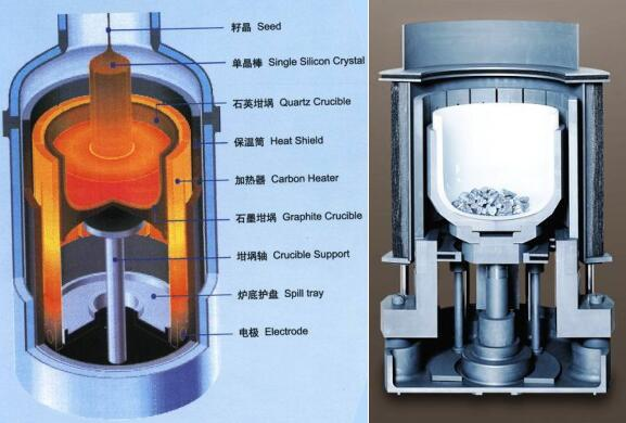 monocrystalline furnace needs to be vacuumed with a vacuum pump