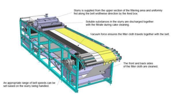 configuration of the belt vacuum filter