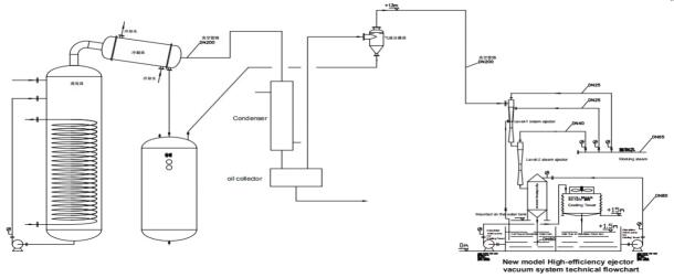 Vacuum pumps plays an irreplaceable role in vacuum distillation