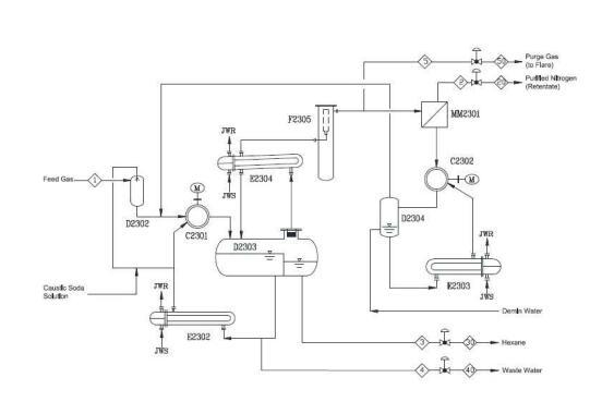 The process flow diagram of the Membrane Separation Package Unitis shown as follows
