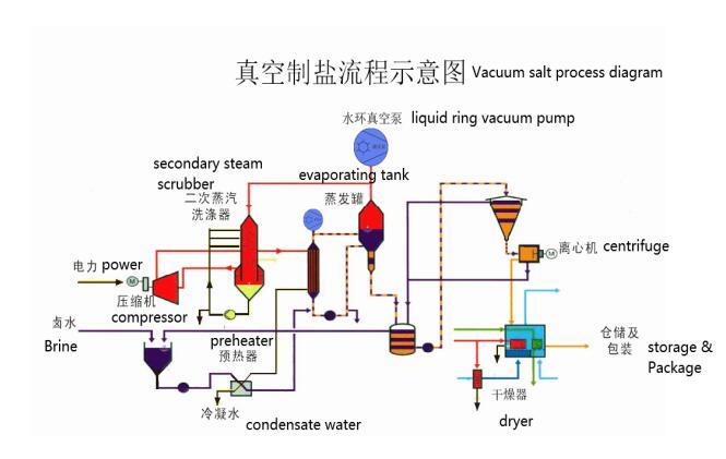 Liquid ring vacuum pump with jet pump in vacuum salt production application